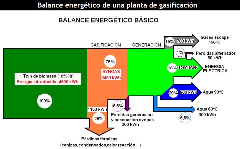 Balance energético de la gasificación